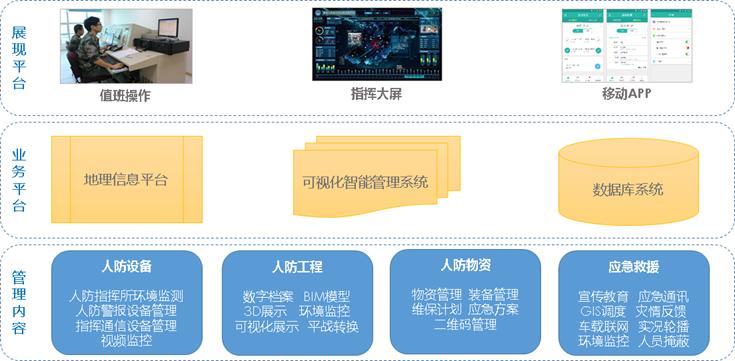 高达公司联手青海某人防推出智慧人防综合解决方案(图1)
